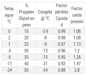 Tabla proporciones anticongelante